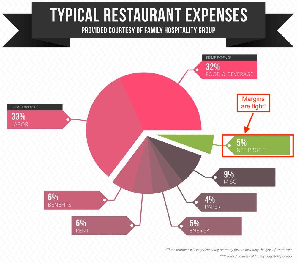 Graph showing the breakdown of typical restaurant expenses