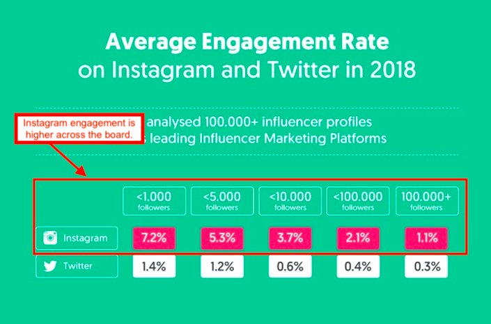 Graph showing higher engagement rates on Instagram than Twitter