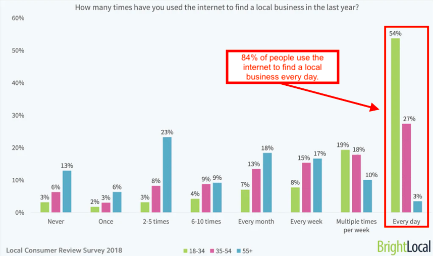 chart showing how many people use the internet to find local businesses