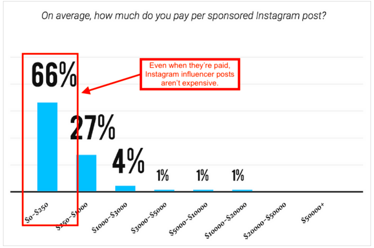 graph showing rates for sponsored posts charged by influencers