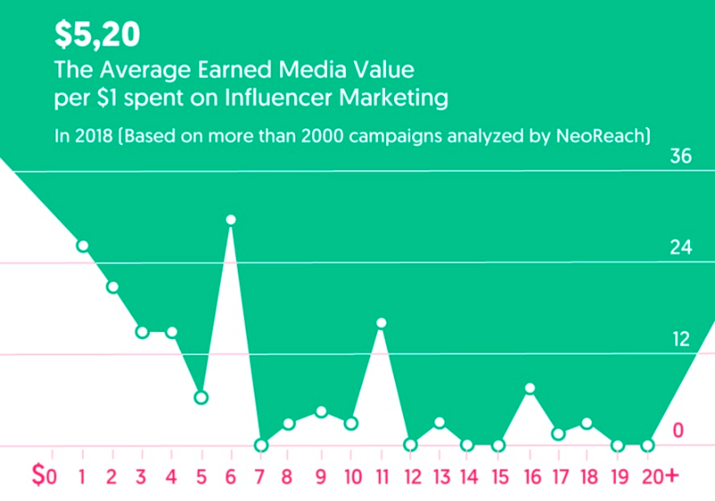 Graph showing high influencer ROI