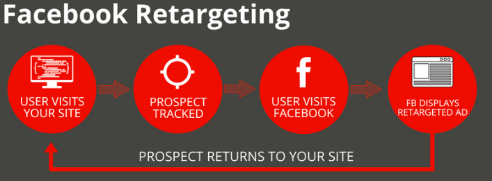 retargeting ads for pizza restaurants