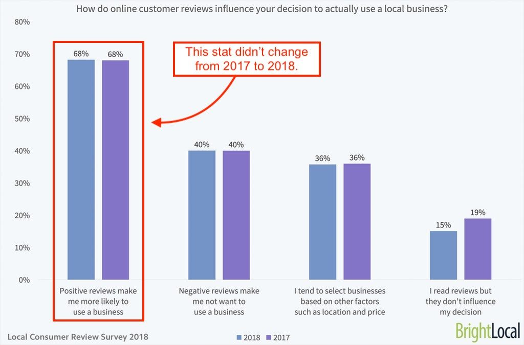 Graph showing that positive reviews make 68% of people more likely to use a business