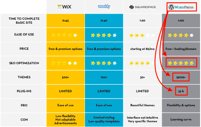 graph comparing wix, weebly, squarespace, and wordpress
