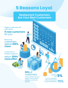 Restaurant marketing for loyal customers